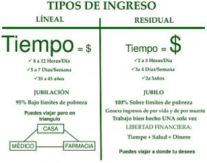 Ingresos-lineales-y-residuales