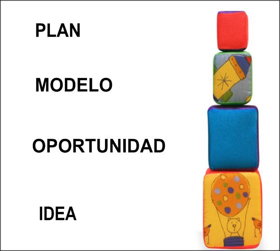 idea a plan