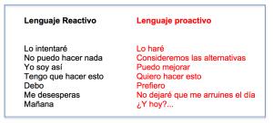 lenguaje proactivo y reactivo