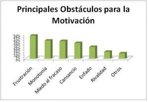 motivacion-y-rendimiento