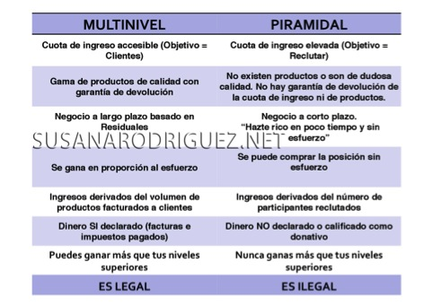 network marketing multinivel